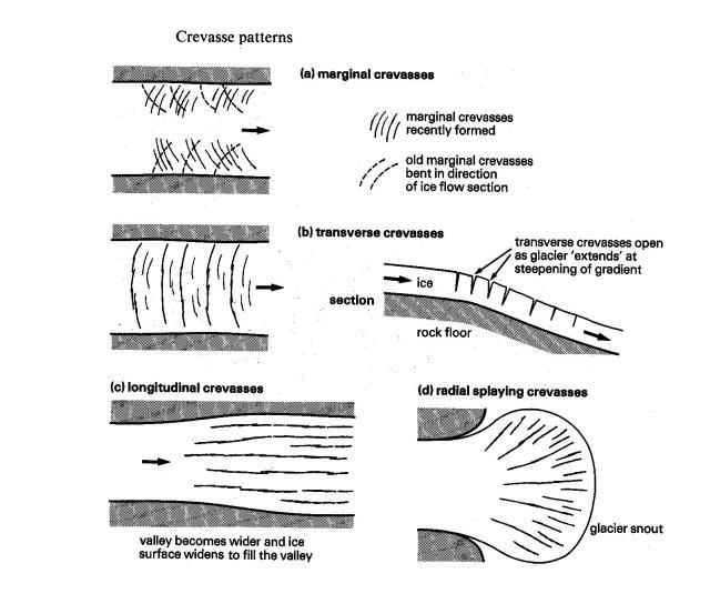 Les différents types de crevasses