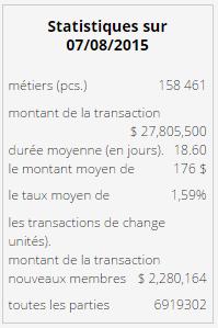 statistiques_webtransfer_07_08_15-avis-investissement