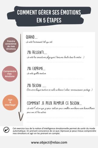 Gérer ses émotions-5 étapes www.objectifrelax.com