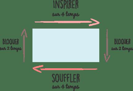 la respiration en rectangle exercice de respiration exercices de respiration de sophrologie