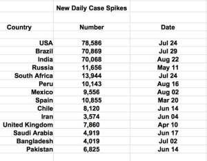 Case Spike Chart