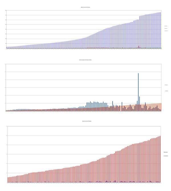 Dallas Texas Covid-19 Cases / Fatalities 9-4-2020