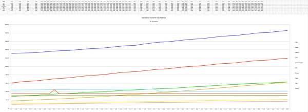 Global Top-10 Countries Deaths 8-28