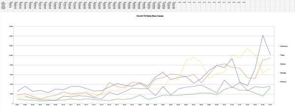 Covid-19 U.S. High Growth States June 7