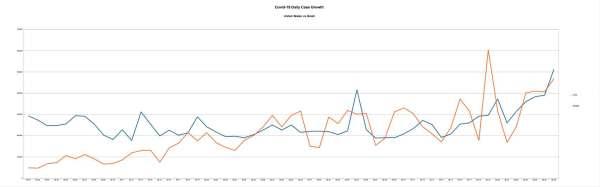 Covid-19 New Cases Per Day US vs Brazil