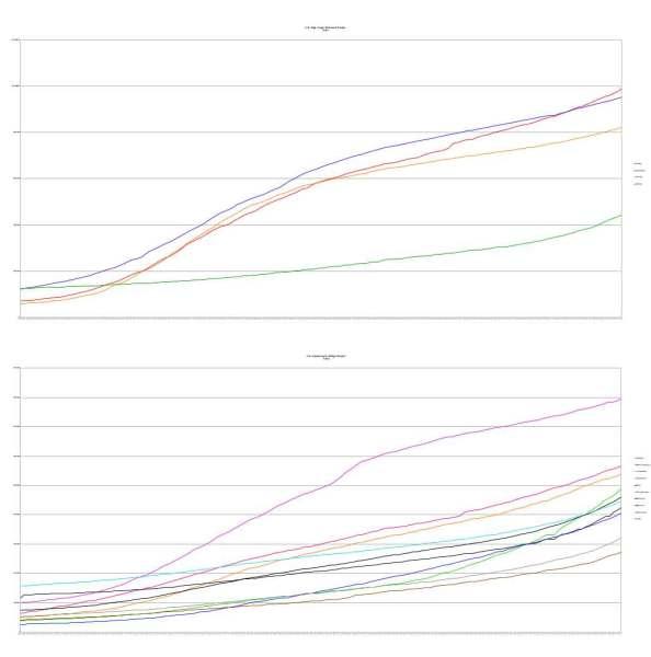 U.S. States High Case Count Comparison 11-4-2020