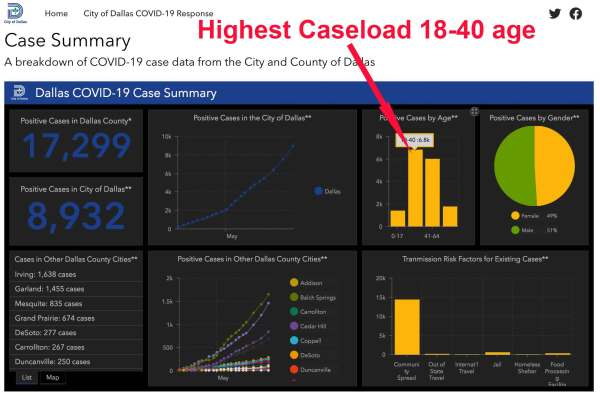 Dallas County Caseload 6-23-2020
