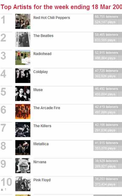 El top 10 de artistas en Last.fm
