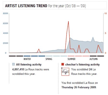 La página de Laroux en el Top 40 indica que comenzó a 'pegar' entre el invierno y la primavera pasados, que 'lo rompió' a principios de verano y que se mantiene desde entonces. También indica que yo no llegué muy tarde y comencé a escucharla relativamente pronto