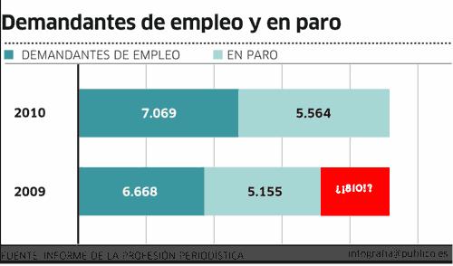 La misma gráfica, con los 810 desempleados de diferencia colocados, resaltando la falsa escala del gráfico?