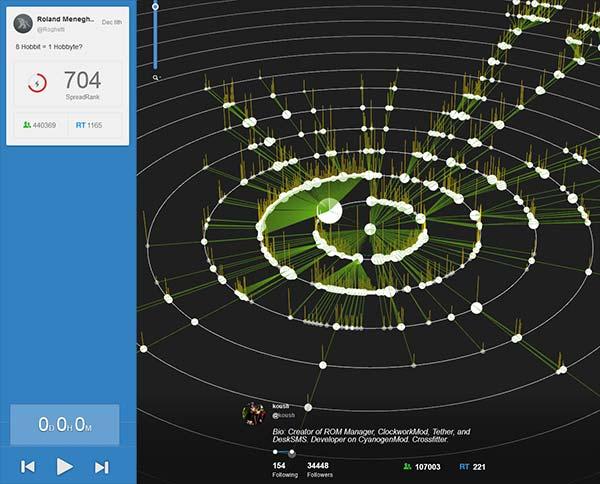 Visualización de la cadena de retuits de un tuit