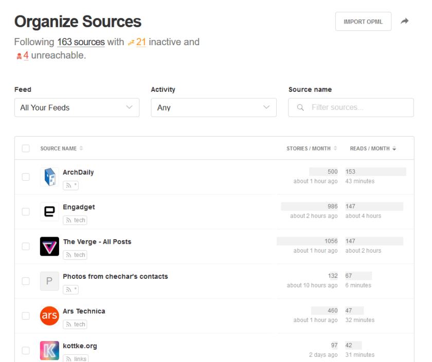 Muestra qué canales RSS publican más al mes y en cuáles haces más clics