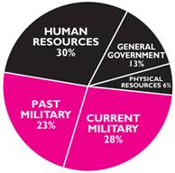 peace PieChart