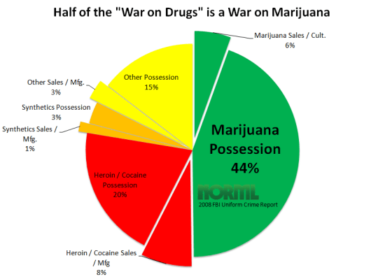 marijuana pie graph