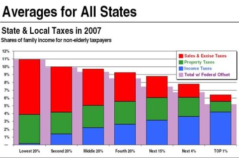 elections tax shares graph