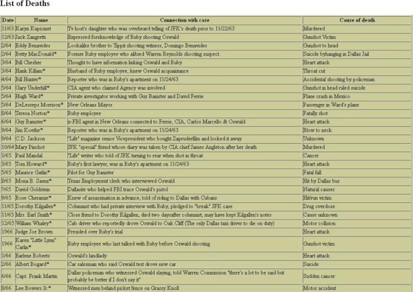 JFK Ass deaths list 01
