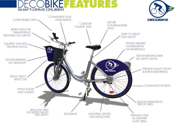 Decobike features