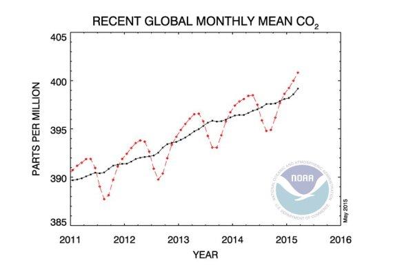 CO2 chart NOAA