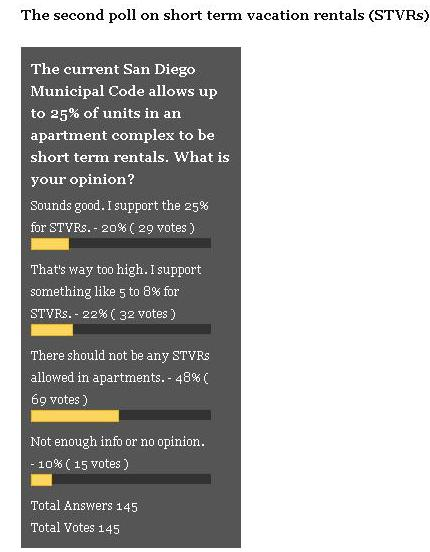 OB Rag Poll STVR 2