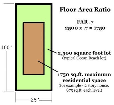 floor area ratio graphic