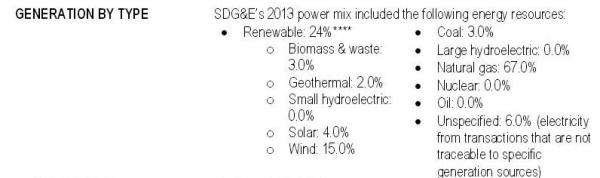 Calif energy SDGE source graf