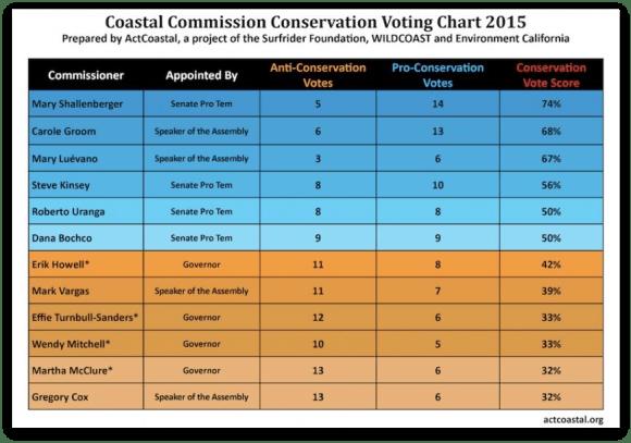 Calif Coastal Comm chart