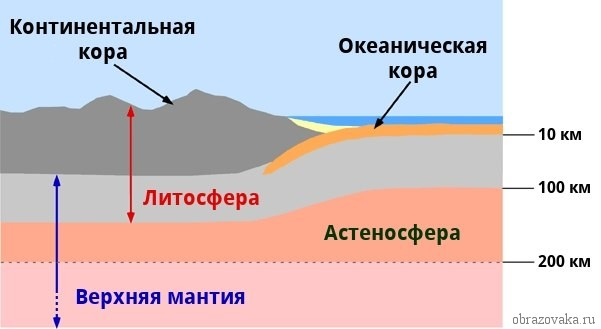 Чем литосфера отличается от земной коры