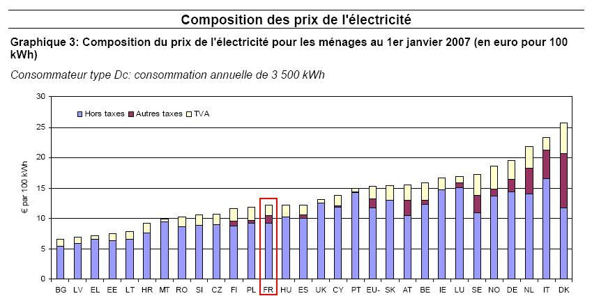prix-electricite-UE-2007.jpg (74983 octets)