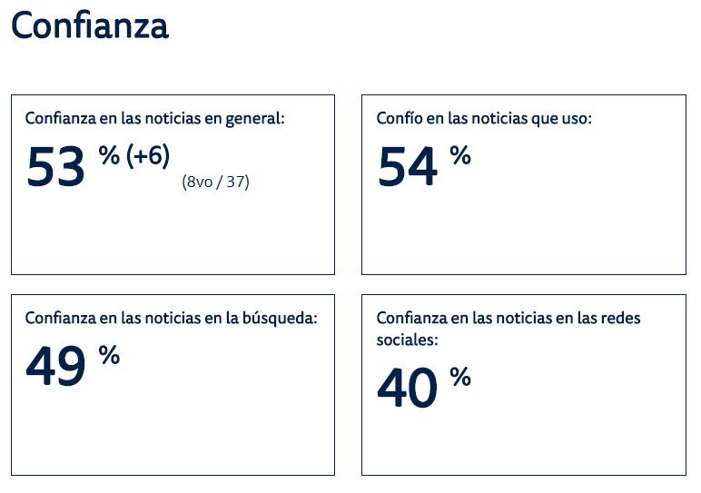 Confianza Chile noticias
