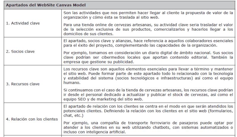 website canvas model