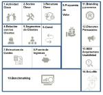 WebSite Canvas Model: propuesta de un modelo visual para la ideación estratégica de sitios web [reseña]