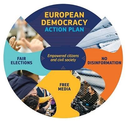 European Democracy Action Plan, parte de la lucha contra la desinformación