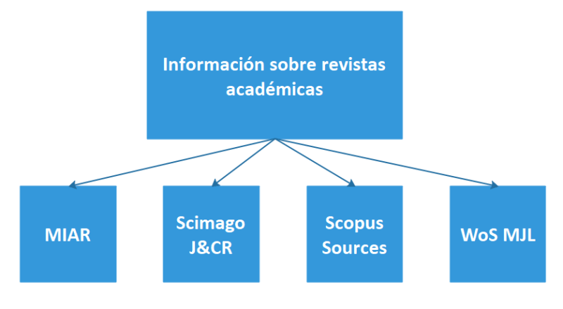 Diagrama de las principales fuentes de información sobre revistas académicas