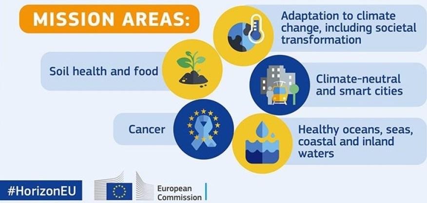 Diagrama de las misiones de Horizonte Europa