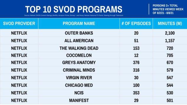 Netflix The Walking Dead Viewership