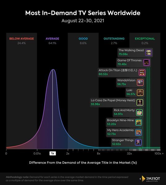 The Walking Dead Season 11 Ratings Netflix
