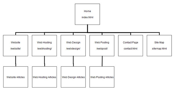 Sitemaps Examples Life And Everything In Between