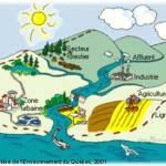 Schéma d'un bassin versant