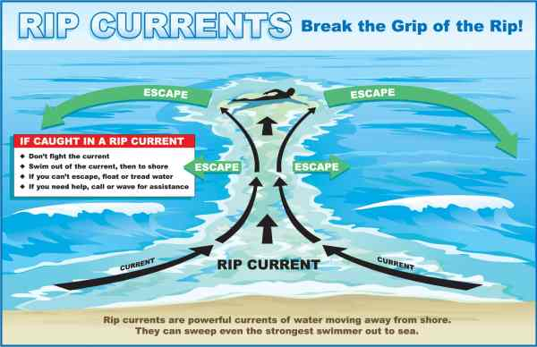 outer banks beach safety
