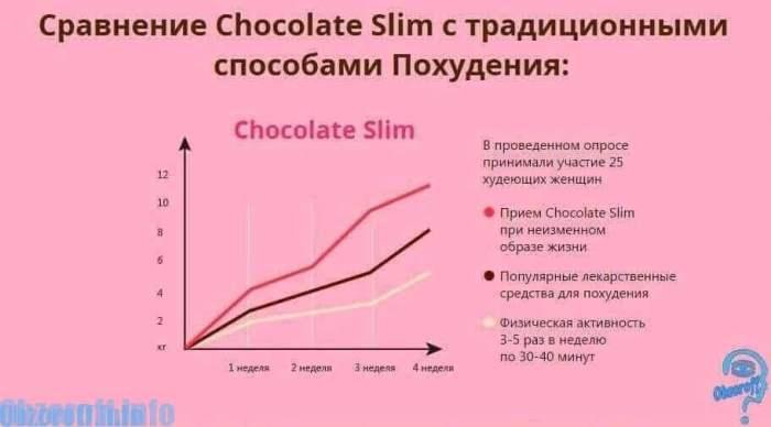 Эффективность Chokolate Slim для снижения веса