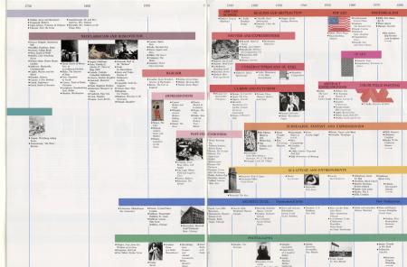 Janson Art History Timeline