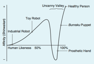 Fig. 1: The graph depicts the uncanny valley, the proposed relation between the human likeness of an entity and the perceiver's affinity for it.