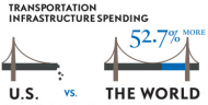 Infrastructure in America needs work. Here's why.