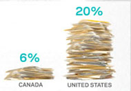 Here is an interesting look at healthcare costs around the world.