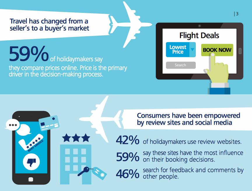 Deloitte Report: Travel Consumer 2015