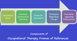 %occupational therapy frames of references