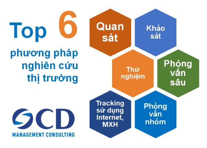 Top 6 phương pháp nghiên cứu thị trường