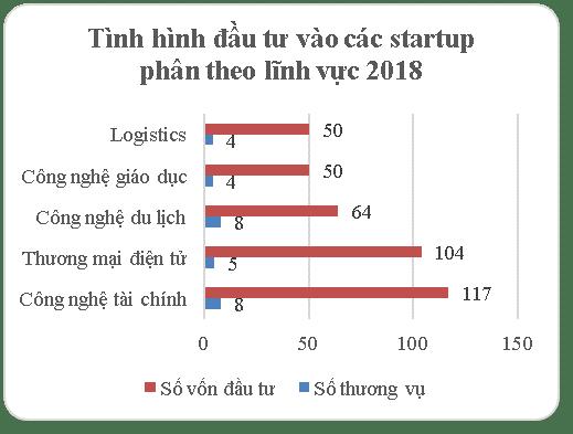 Báo cáo Phân tích thị trường startup