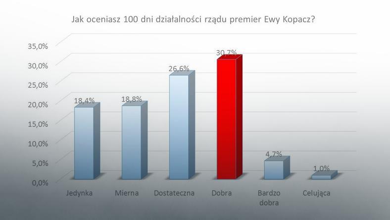 Jak oceniasz 100 dni działalności rządu premier Ewy Kopacz?, fot. www.tajnikipolityki.pl