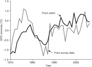 Figure 4. Comparison of MTC calculated from fisheries catch data and relative abundance calculated from scientific survey data. MTC is expressed as an anomaly relative to the mean of the time series, and relative abundance is expressed relative to the average between 1970 and 2006. The type of data used had no effect on the rate of change in MTC (ANCOVA, P . 0.1).